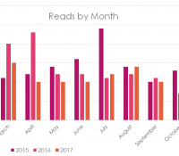 Books Read by Month